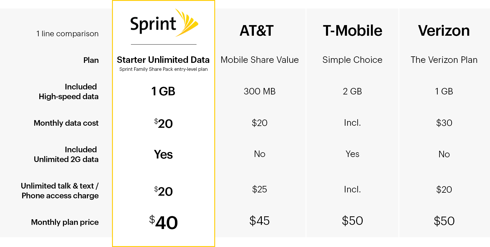 Sprint is the best price for data